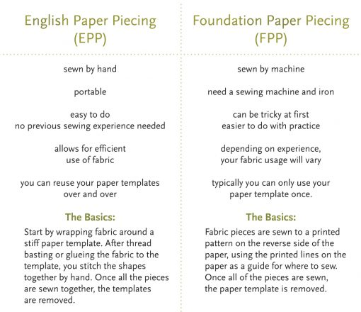 English Paper Piecing (EPP) vs Foundation Paper Piecing (FPP) comparison chart by Whole Circle Studio